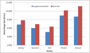 SEASONAL HOME RANGES